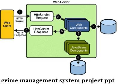 crime management system ppt