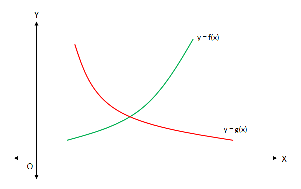 Examples of Function Graphs Graphs of Monotone Functions