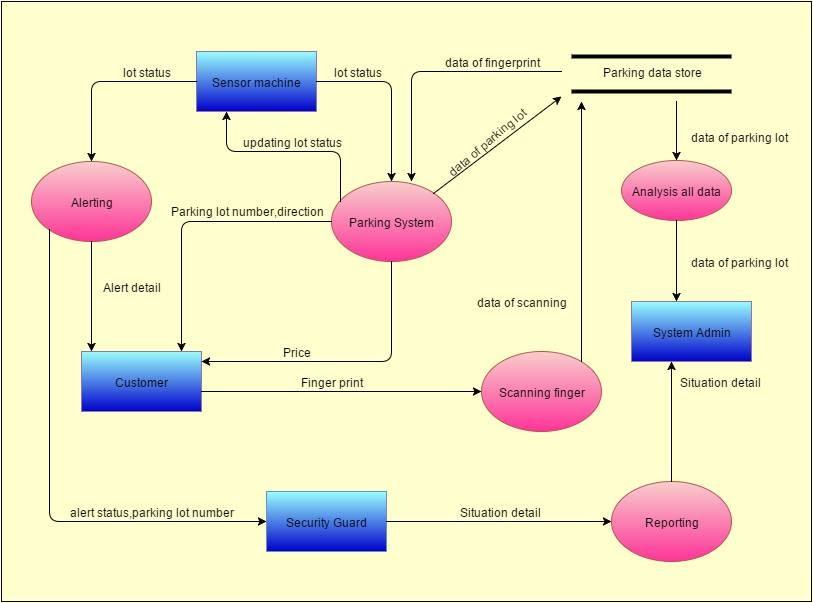 Dataflow Diagram Spark Smart Parking System