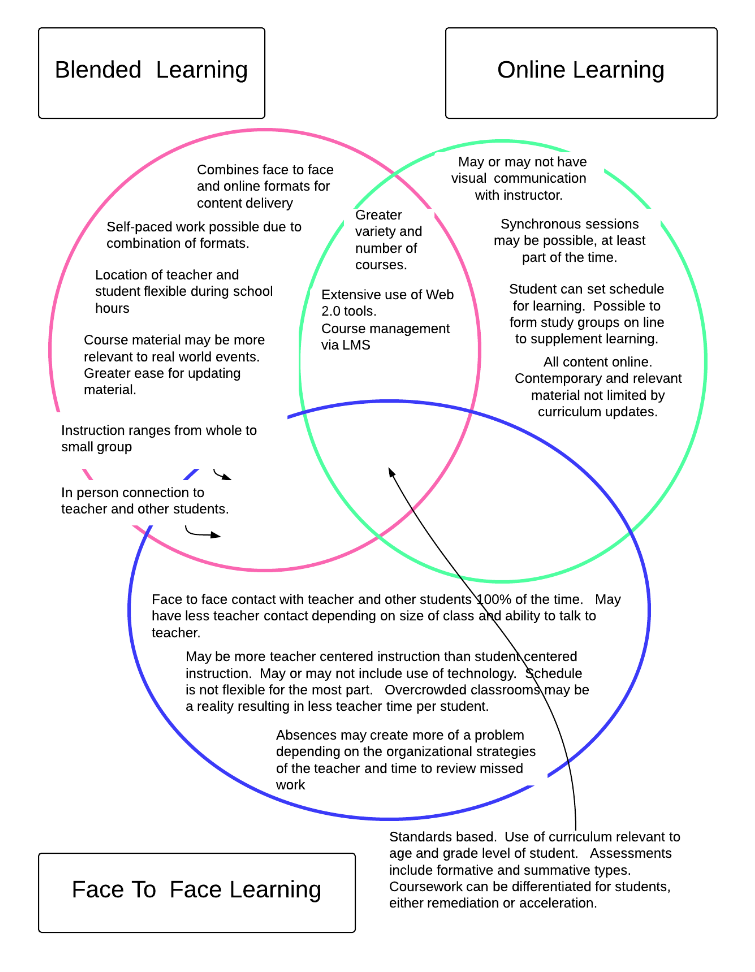 Venn Diagram Comparing Blended Learning Online Learning And Face