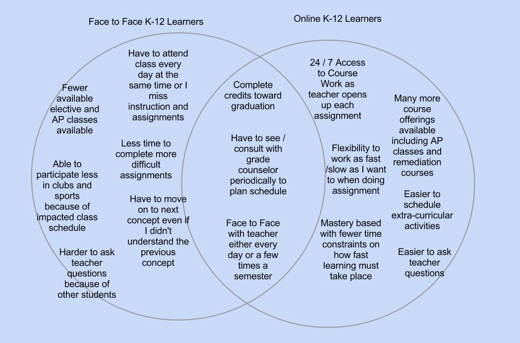 Online vs blended vs face to face venn diagram paulines portfolio i really enjoyed making this venn diagram and laying out my thoughts ccuart Image collections