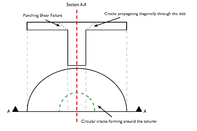 Punching Shear Failure - Performance Based Structural