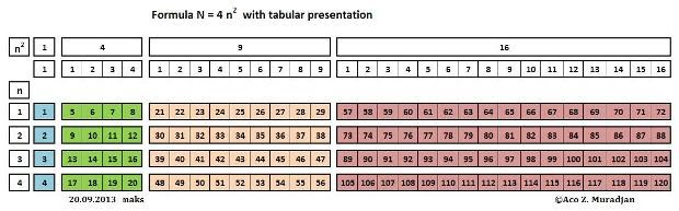 Mathematical structure for the periodic system table and a same table but with chemical elements notation urtaz Images