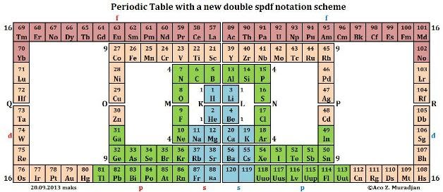 Every Element Of Each Group From This Table Can Be Symmetrically Pictured In All Other Three Groups Up Or Down Left Right Diagonally