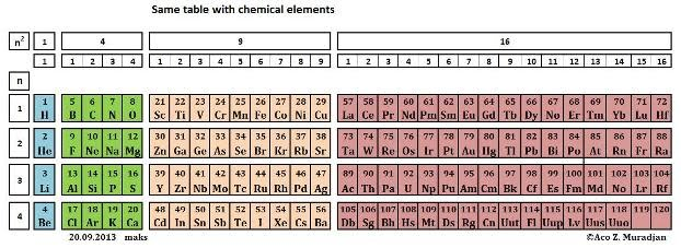 With This New Rearrangement Of The Groups Following Tetrahedral Laminar Structure Or Form Periodic Table Will Be Obtained