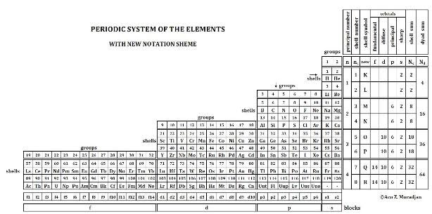 Mathematical structure for the periodic system table here new marks are added for the shells with capital letters from k to r new quantum number for the shells ns and spdf notation scheme for the blocks urtaz Images