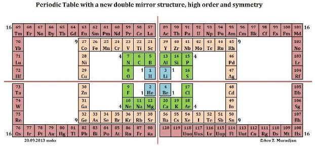 Mathematical structure for the periodic system table there are four groups of the elements with 30 elements each urtaz Images