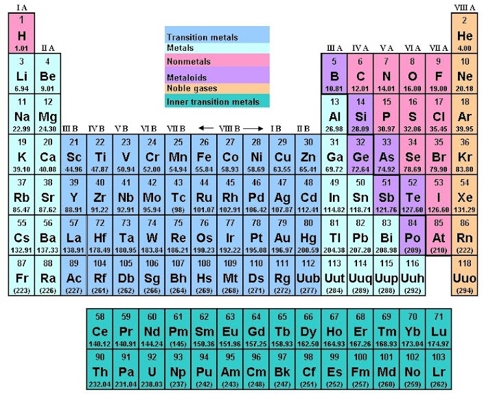 Periodic trends this number is called the atomic number the atomic number increases as you go from left to right on the periodic table urtaz Gallery