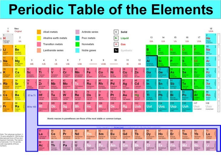Periodic table of elements history pdf gallery periodic table and periodic table of elements history pdf gallery periodic table and other ebooks library of periodic table urtaz Images