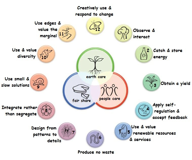how to start a permaculture business