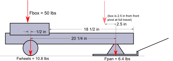 Physics of Pulling: Part I - Weight Transfer Sled Forces