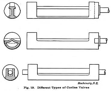 steam engine locomotive diagram corliss steam engine diagram corliss valve - phase_3_project
