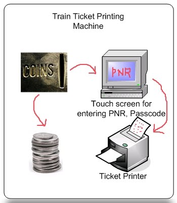 IRCTC / Flight ticket printing machine - business idea