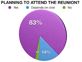 83% of survey respondents said they'll be there regardless of cost!