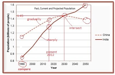 line graph 3 - my ielts