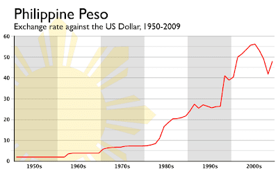 Marcos And The Peso Dollar Rate