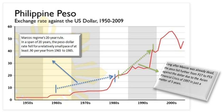 Marcos And The Peso Dollar Rate Phgeneraltopics