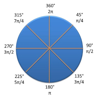 Circular Motion - BCHS A-Level Physics Pages