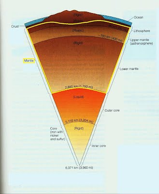 Movement plate tectonics just like the diagram in tectonic plates this shows the layers of the earth only this time the mantle is highlightede upper mantle is what we are ccuart Choice Image