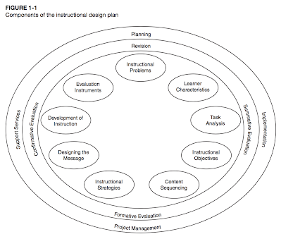 Lesson 2 What Is Instructional Design Philosophies Of Instructional Design