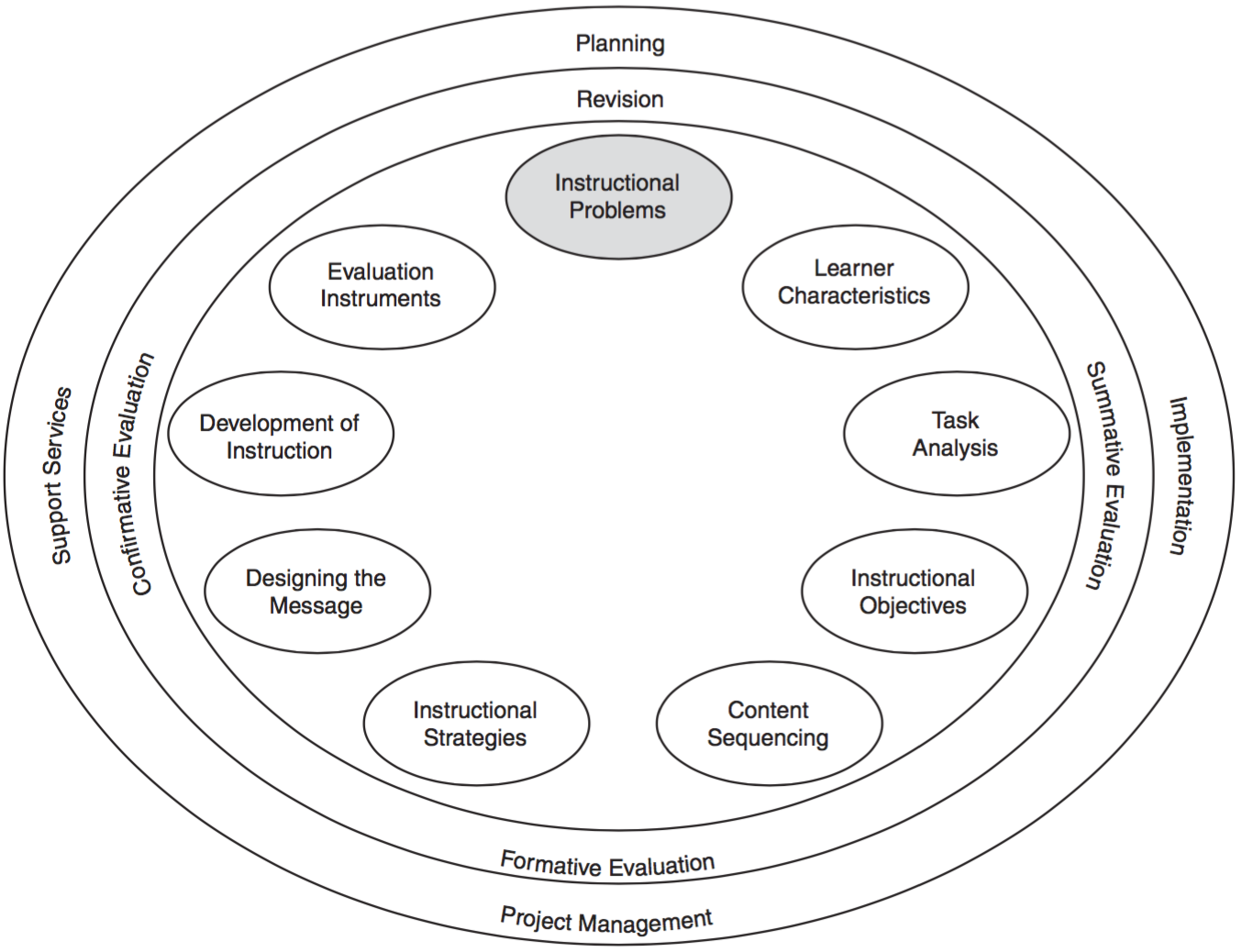 Lesson 5 Identifying The Need For Instruction Philosophies Of Instructional Design