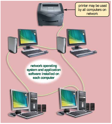 20+ All Of The Following Is Not A Home Operating Systems That Supports P2P Networking?  JPG