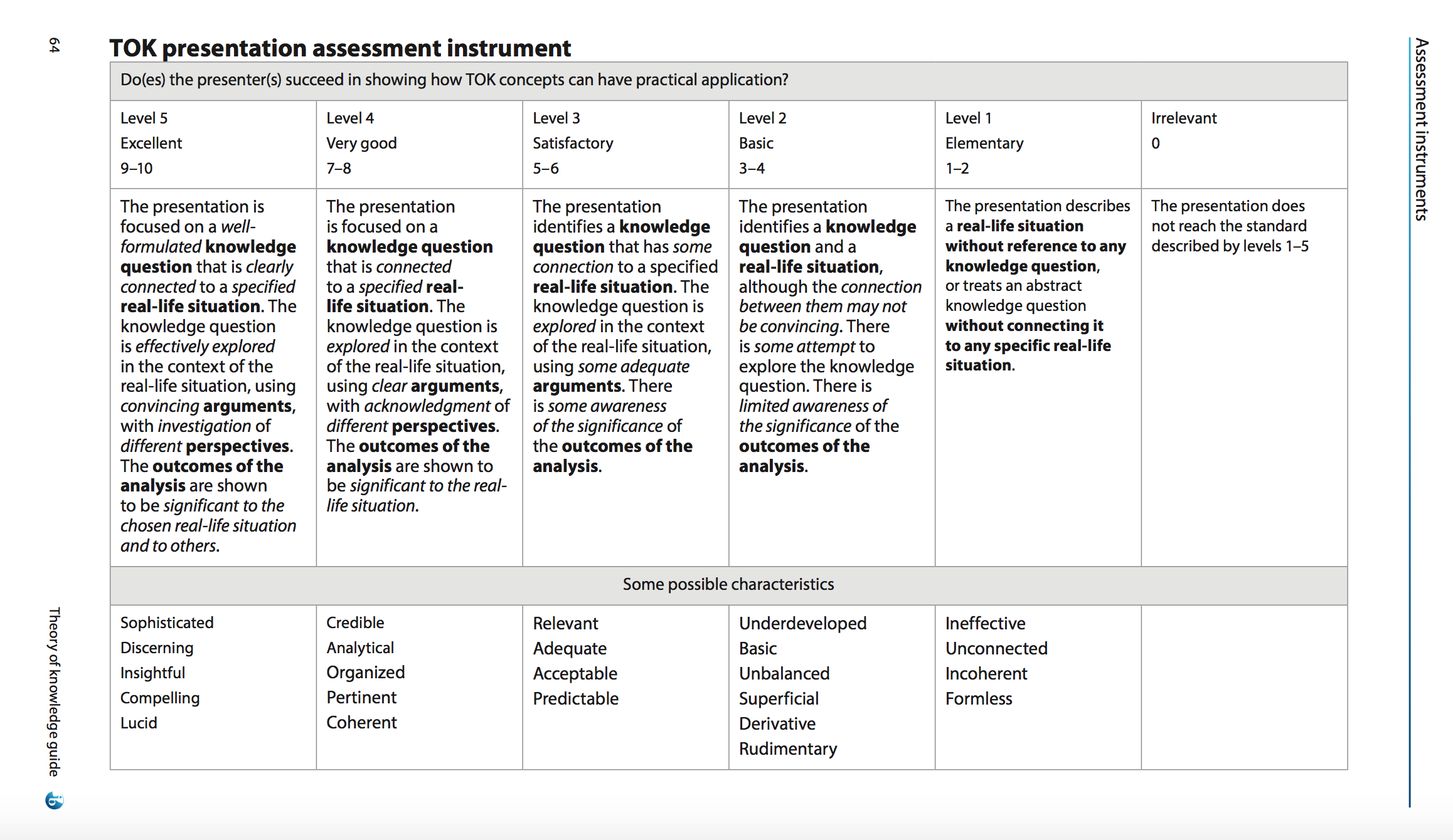tok presentation assessment instrument tok digital learning tok presentation assessment instrument