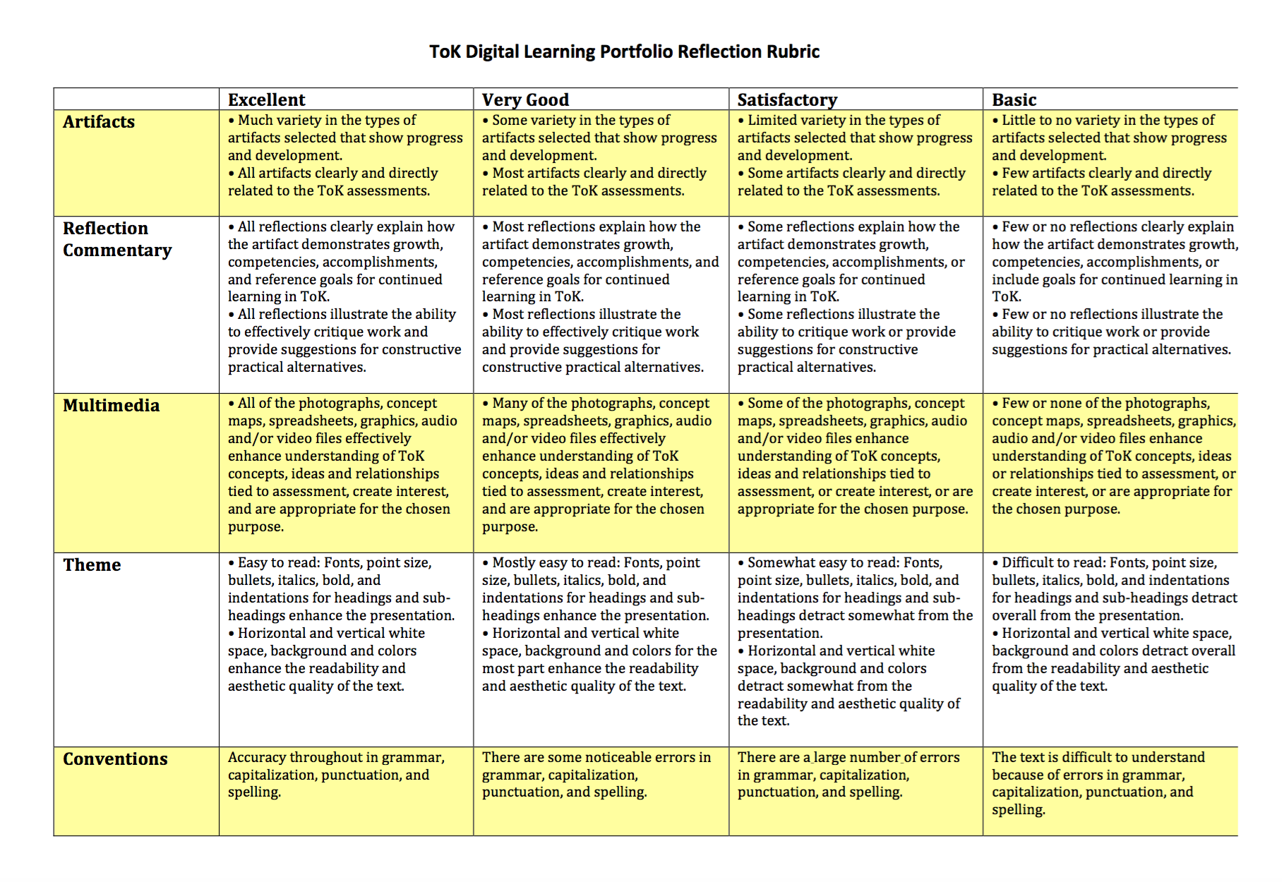 dlp evaluation rubric tok digital learning portfolio for dlp evaluation rubric