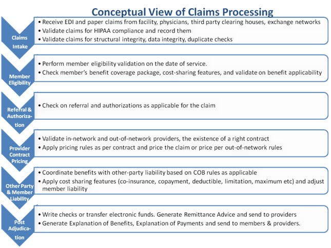 Flow chart five steps of claims adjudication process