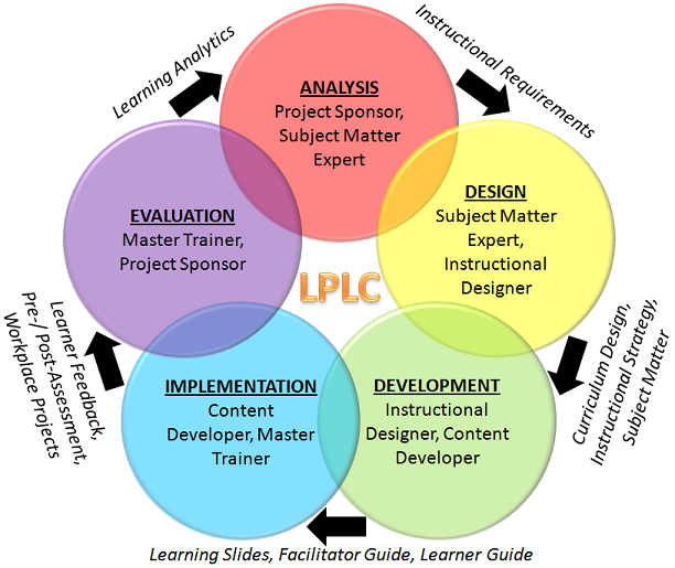 Classroom Oriented Instructional Design Models ~ Addie model the e learning practitioner