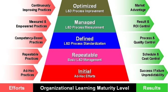 Learning Maturity Model The E Learning Practitioner