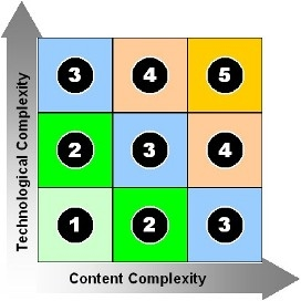 WBT Complexity Levels - The E-Learning Practitioner