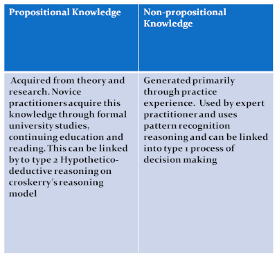 example of propositional knowledge