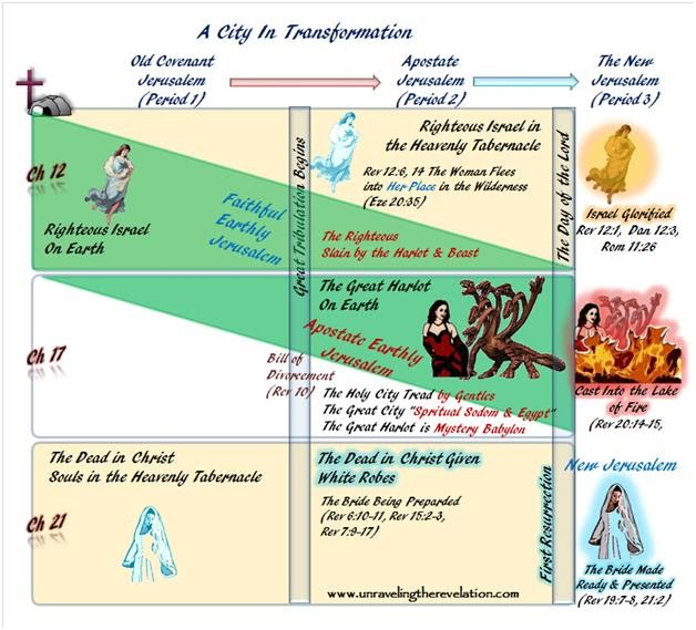 it was superceded by the bride of christ, the new jerusalem  this  transformation is illustrated in the following diagram
