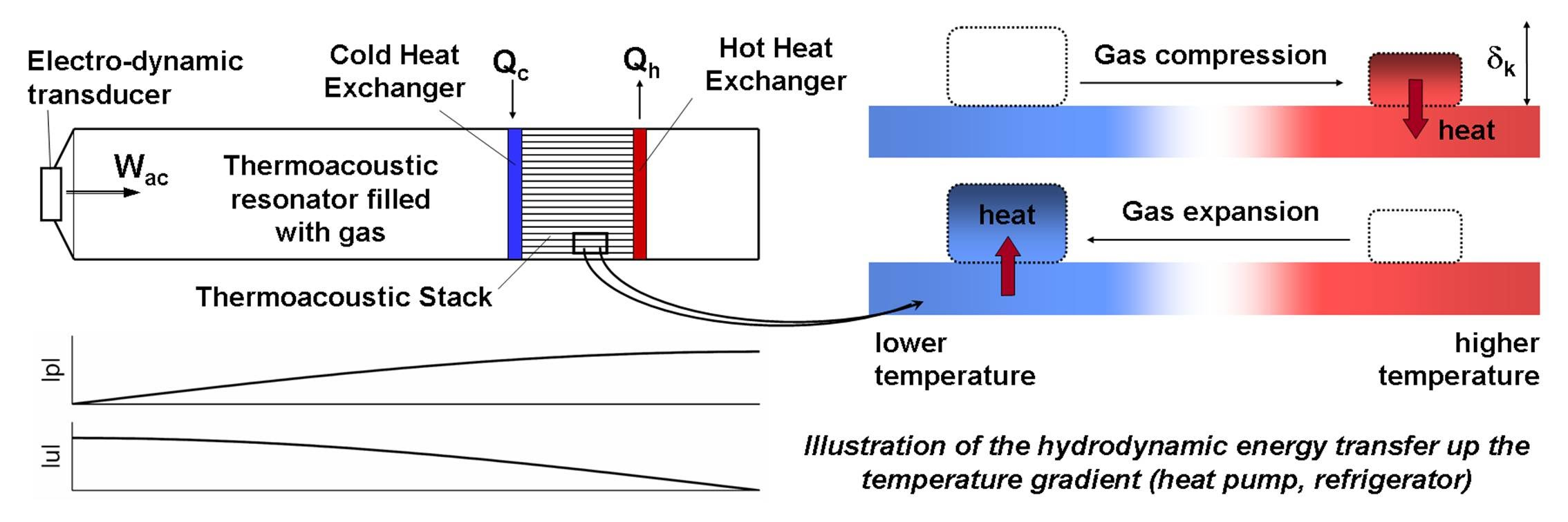 figure 1 schematic of a thermoacoustic standing wave cooler arrangement and explanation of heat pumping effect