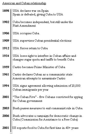 Cuba Imperialism In Central America