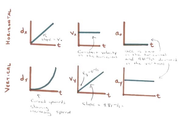 how to graph projectile motion Graph – Motion Graphs Worksheet