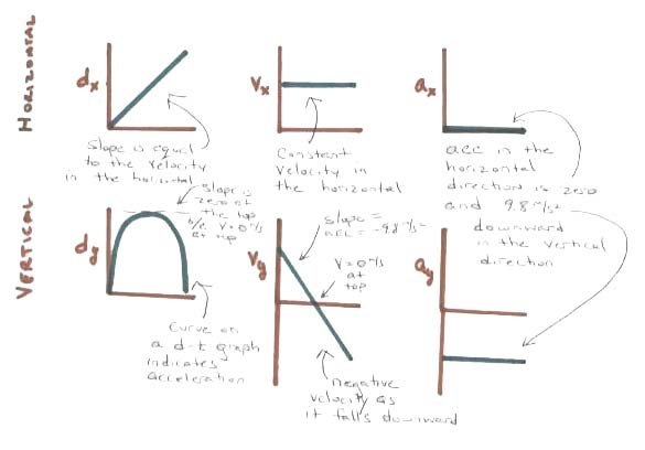 lesson 3 4 projectiles fired at an angle projectile motion. Black Bedroom Furniture Sets. Home Design Ideas