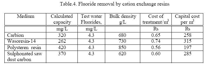 Accepted Range Of Nitrate In Drinking Water