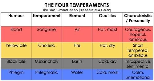 Four temperaments personality