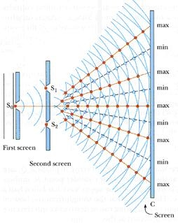 Young's Double Slit Experiment - Engineering Physics ClassGoogle Sites
