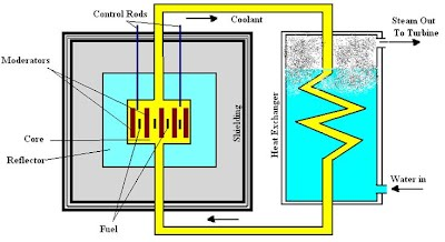L13 nuclear reactor engineering physics class iv control rods the rate of the nuclear reaction is controlled by the control rods so that the energy released in a steady state ccuart Image collections