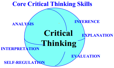 facione 1990 critical thinking a statement of expert