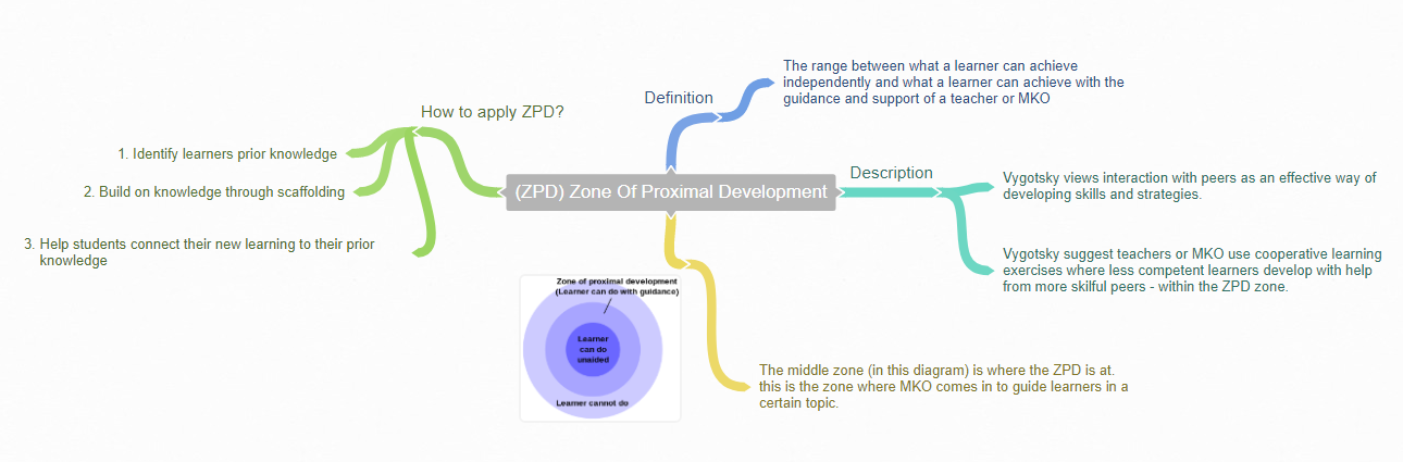 Zone Of Proximal Development Zpd Social Development Theory By