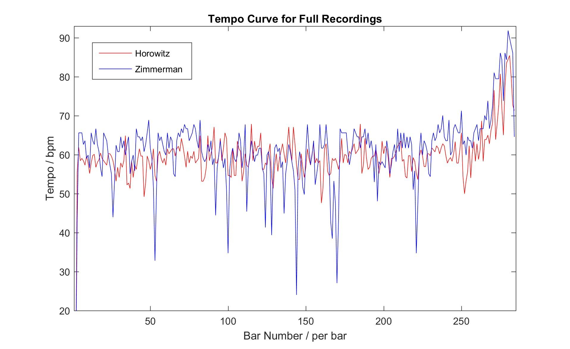Tempo Analysis and Recording Comparison on Schubert