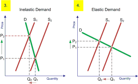 B The Price Elasticity Of Demand Of Teksi 1 Malaysia Rachelruoying