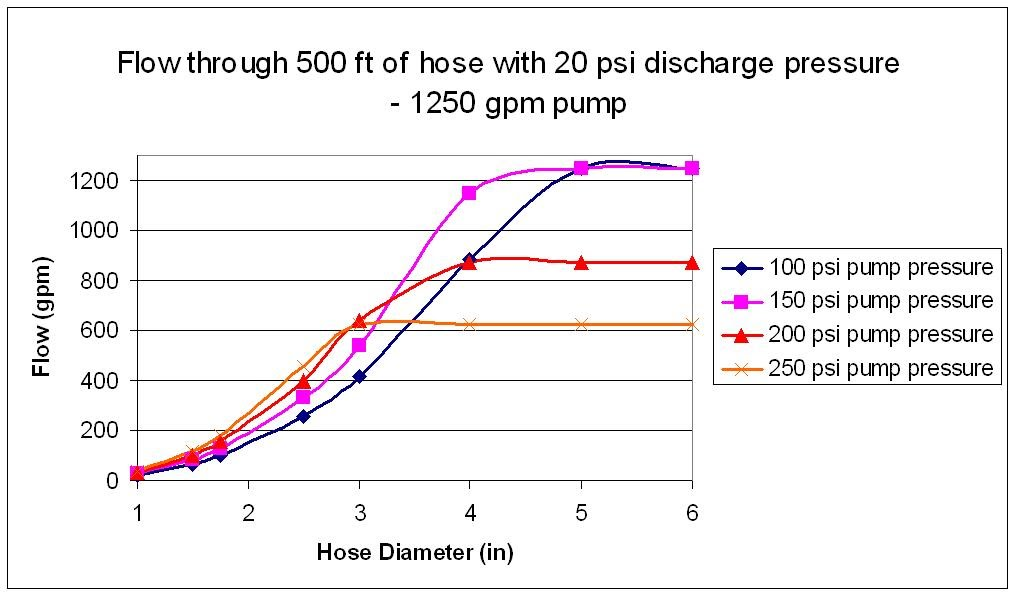Maximum Flow For Supply Hose Firehouse Forums Firefighting