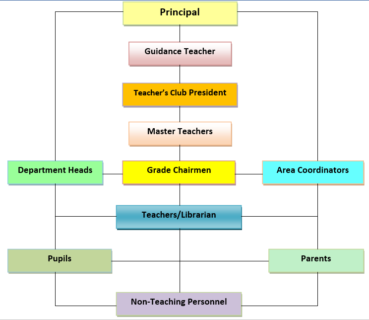 Basic Site Map Example: RAMON MAGSAYSAY ELEMENTARY SCHOOL