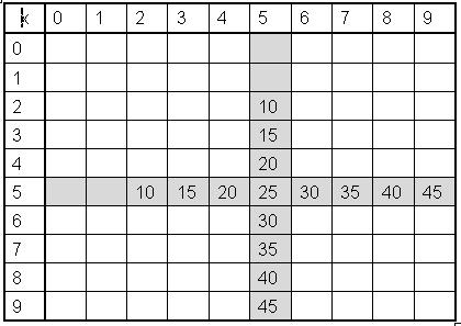10. Fives times table - Real Math for Real Life