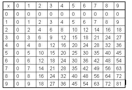 7 Taming The Multiplication Table Real Math For Real Life